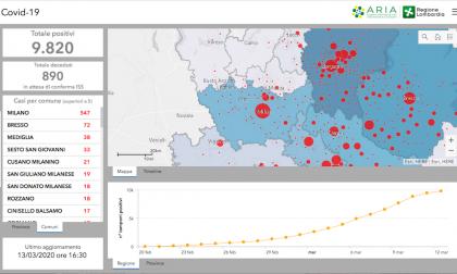 Contagi da Covid-19 nel Milanese: i dati aggiornati al 13 marzo