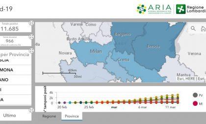 Contagi da Covid-19 in Lombardia: i dati aggiornati al 14 marzo