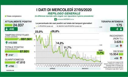 Coronavirus in Lombardia, la situazione in DIRETTA VIDEO