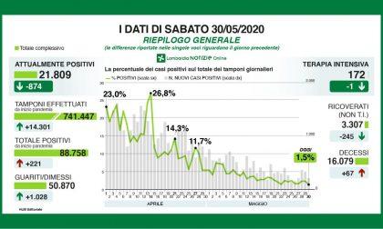 Coronavirus, i dati del 30 maggio in Lombardia