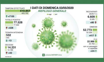 Coronavirus, i dati di oggi domenica 3 maggio in Lombardia: decessi ancora in calo