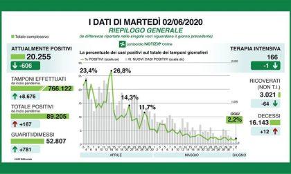 Coronavirus in Lombardia, i dati del 2 giugno: 12 decessi, 45 positivi in più a Milano e provincia I NUMERI