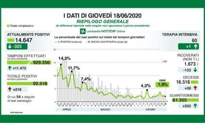 Coronavirus in Lombardia: i dati di giovedì 18 giugno