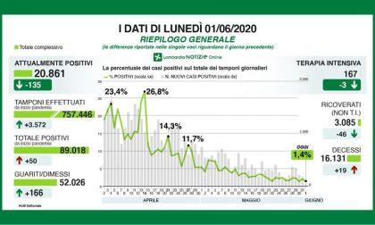 Coronavirus in Lombardia, i dati del 1 giugno: 19 decessi, 18 positivi in più a Milano e provincia I NUMERI