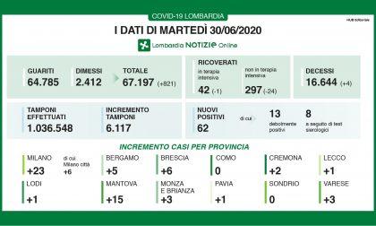 Coronavirus in Lombardia: altri 4 decessi