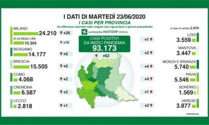 Coronavirus in Lombardia: i ricoverati scendono sotto quota mille