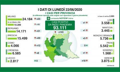 Coronavirus in Lombardia: in due province nessun nuovo contagio