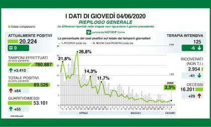 Coronavirus in Lombardia, i dati di giovedì 4 giugno