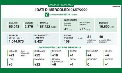Coronavirus in Lombardia: 109 nuovi casi