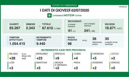 Coronavirus in Lombardia: 21 decessi