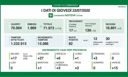 Coronavirus in Lombardia: 82 nuovi positivi