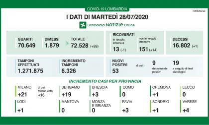 Coronavirus in Lombardia: 14 pazienti ricoverati in più