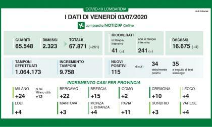 Coronavirus in Lombardia: nessun nuovo ricoverato in terapia intensiva