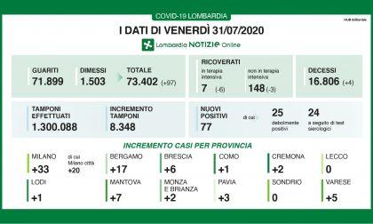 Coronavirus in Lombardia: aumentano i guariti e dimessi