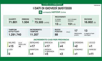 Coronavirus in Lombardia: anche oggi nessun decesso