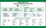 Coronavirus in Lombardia: continuano ad aumentare i guariti