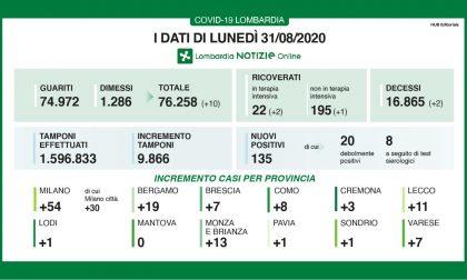 Coronavirus in Lombardia: costante aumento del numero dei guariti e dimessi