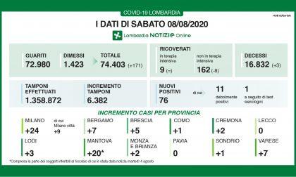 Coronavirus in Lombardia: 3 decessi, 24 nuovi positivi a Milano e provincia