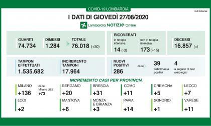 Coronavirus in Lombardia, quasi 300 nuovi positivi