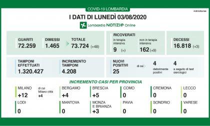 Coronavirus in Lombardia: zero contagi in 8 province