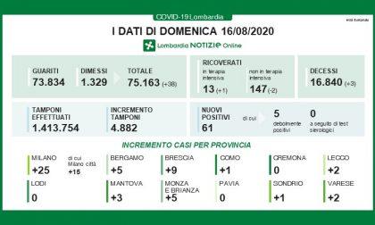 Nessun nuovo contagio a Cremona, Lodi e Pavia