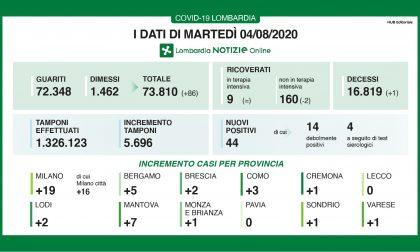 Coronavirus in Lombardia: aumentano i guariti e i dimessi