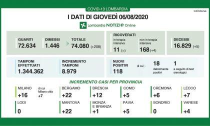 Coronavirus in Lombardia: +208 tra dimessi e guariti