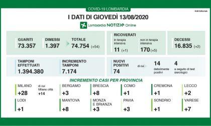 Coronavirus in Lombardia: aumentano guariti e dimessi