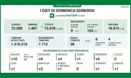 Nessun nuovo contagio a Lecco e Pavia, 5 nel Milanese
