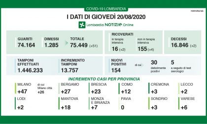 Continuano a salire i contagi: solo in Lombardia 154 in più