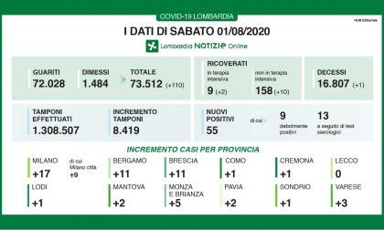 Coronavirus in Lombardia, aumentano ancora i guariti