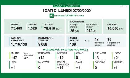 Coronavirus in Lombardia: 109 i nuovi positivi