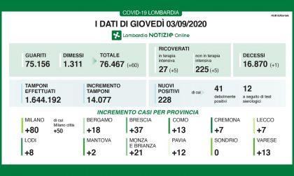 Coronavirus in Lombardia: 228 i nuovi positivi riscontrati