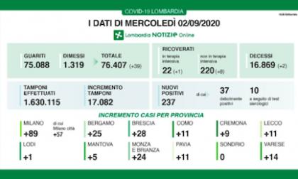 Coronavirus in Lombardia: oltre 17mila tamponi effettuati