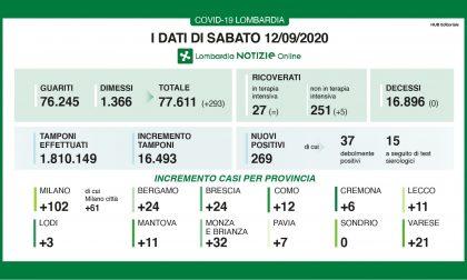 Coronavirus in Lombardia: altri 269 positivi, nessun decesso e 5 ricoverati