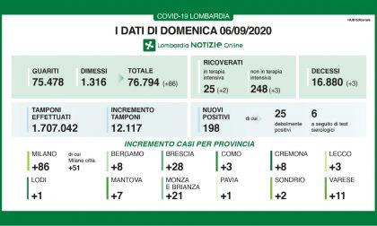 Coronavirus: oggi nel Milanese  altri 86 contagi