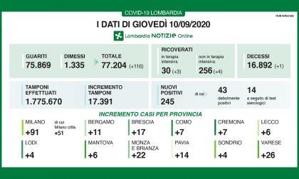 Coronavirus in Lombardia: si conferma il trend positivo di guariti e dimessi