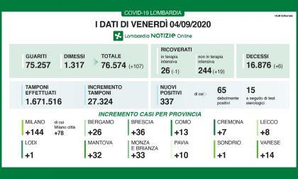 Coronavirus in Lombardia: record di tamponi