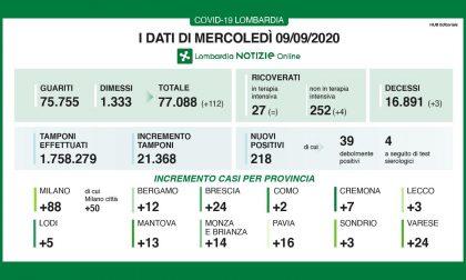 Coronavirus in Lombardia: su oltre 21mila tamponi l'1,02% è positivo