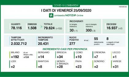 Coronavirus in Lombardia: 277 positivi su oltre 2mila tamponi effettuati
