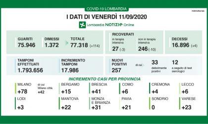 Coronavirus in Lombardia: trend positivo dei guariti/dimessi