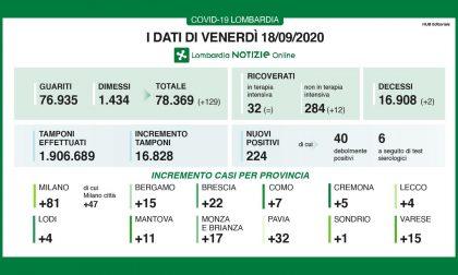 Coronavirus in Lombardia: sono 224 i casi positivi