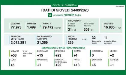 Coronavirus in Lombardia: sono 229 i nuovi positivi