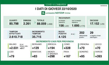 Coronavirus in Lombardia: oltre 4mila i nuovi positivi su quasi 36mila tamponi fatti