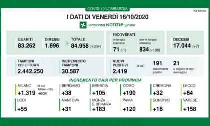 Coronavirus in Lombardia: oltre 10mila casi in Italia, quasi 2.500 in Lombardia
