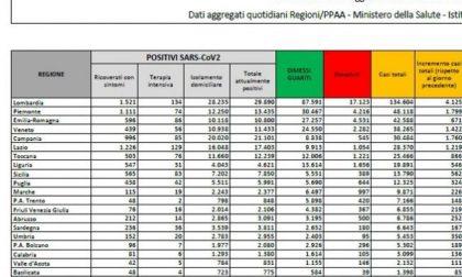 Coronavirus, impennata di casi: oggi sono più di 4mila in Lombardia