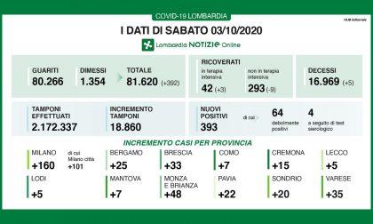 Coronavirus in Lombardia: nuovi positivi pari al 2%