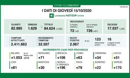 Coronavirus in Lombardia: record di tamponi effettuati ma la percentuale di positivi continua ad essere elevata