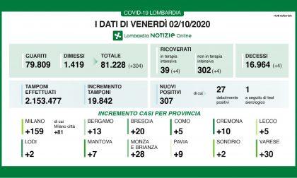 Coronavirus in Lombardia: la percentuale di positivi sale all'1,5%