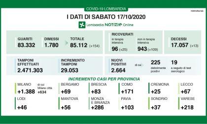 Coronavirus in Lombardia: su oltre 29mila tamponi il 9,1% è positivo
